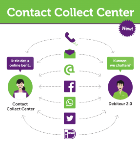 Contact Collect Center